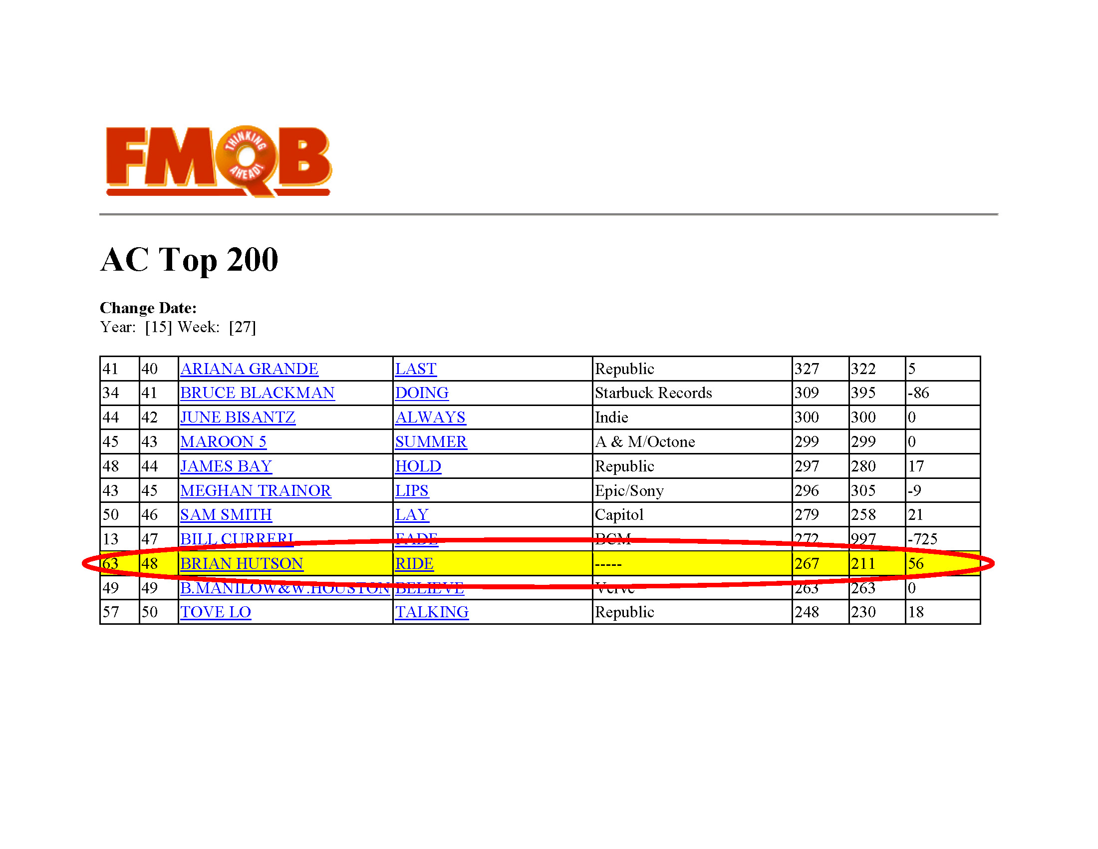 Brian Hutson Let it Ride in the AC Top 200 July 2015