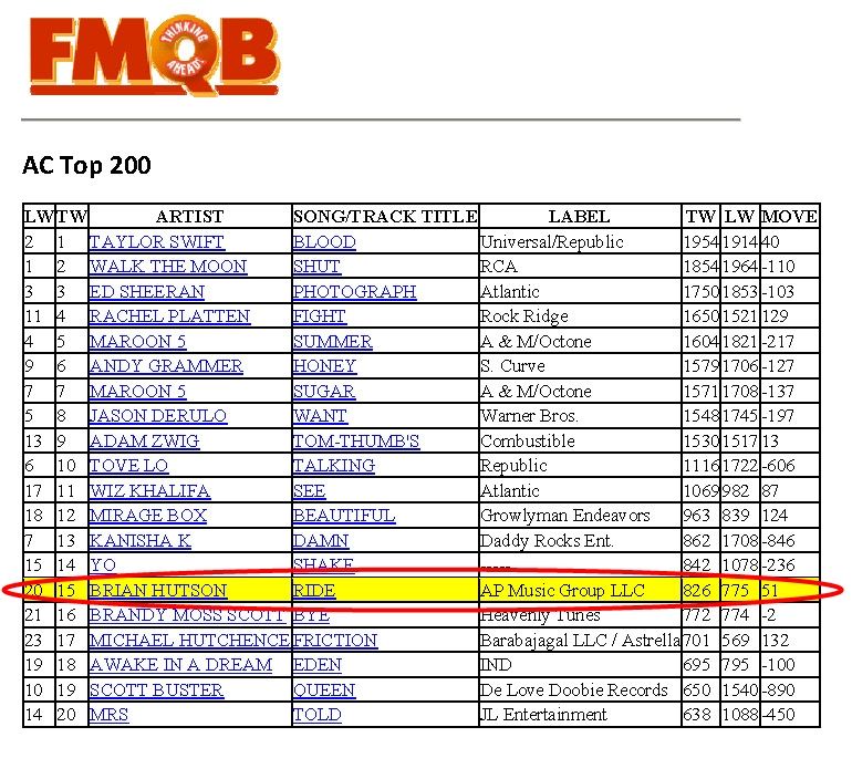Brian Hutson's Let It Ride AC Top 15 FMQB August 2015